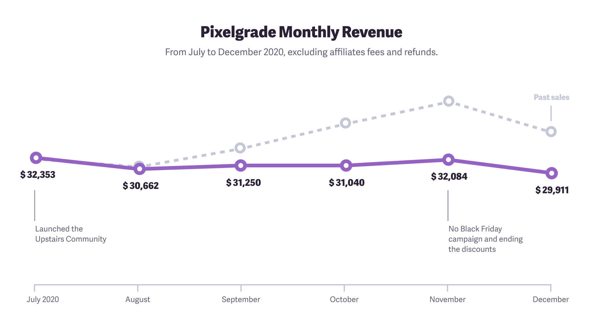 Pixelgrade monthly revenue evolution of the last months of 2020